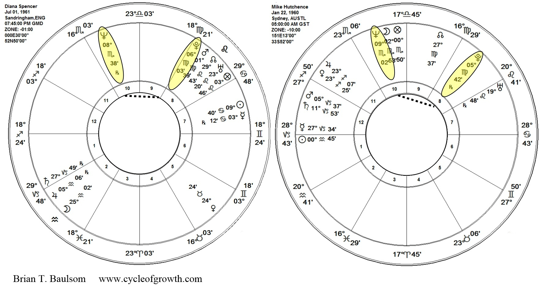 Are there any indicators of fame in my natal chart? I have