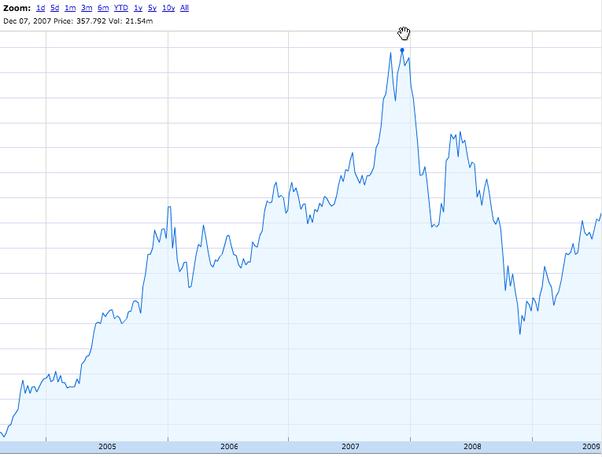 David wolman wired bitcoin charts