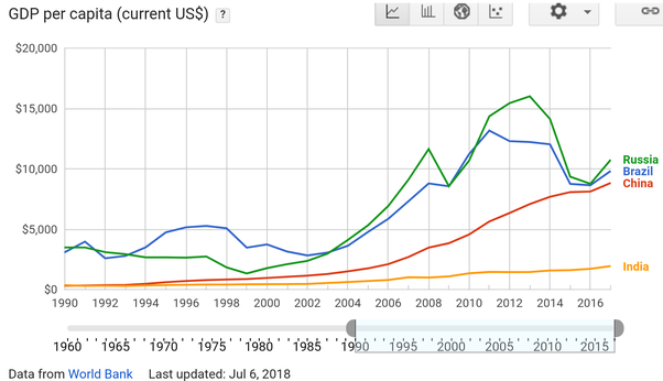 Can India's GDP per capita come close to Russia, Brazil or China? If