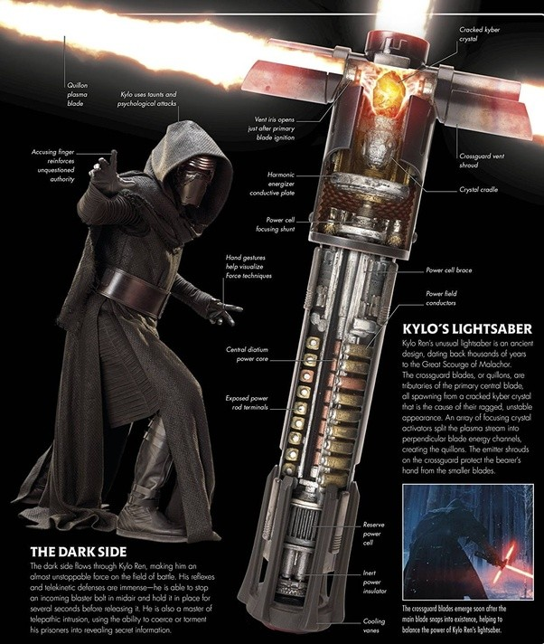 Am I the only one who thinks that lightsaber blades are not plasma Lightsaber Diagram on dagger diagram, clone diagram, armor diagram, millenium falcon diagram, lightning diagram, book diagram, time diagram, walking stick diagram, grenade diagram, life diagram, sonic screwdriver diagram, car diagram, switch diagram, hologram diagram, light diagram, sky diagram, forest diagram, storm diagram, belt diagram,