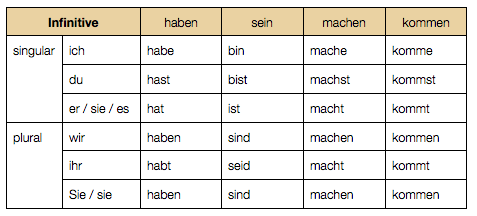 Best way to learn verb conjugations? (Spanish ...
