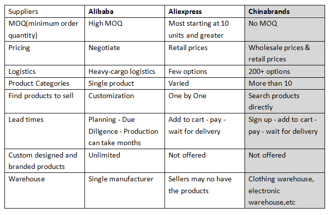 What are some other product sources besides Alibaba and