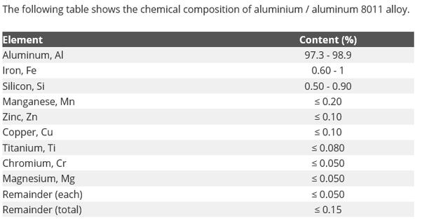 What are the properties of aluminium 8011 alloys? - Quora