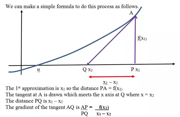 How Does One Use The Newton Raphson Method To Approximate Quora