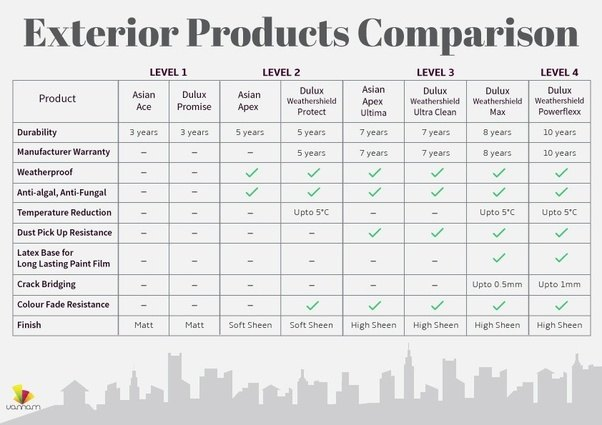 Please Find Our Companyu0027s Exterior Comparison Document. Please Bear In Mind  Asian U003d Berger U003d Nerolac. (ie. Every Level Of Asian, Berger And Nerolac  Will ...