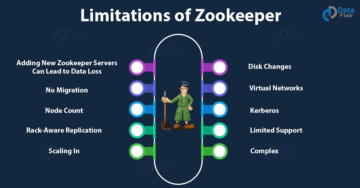 What are some drawbacks of Apache ZooKeeper? - Quora