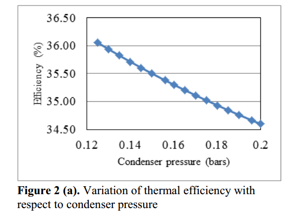 How Does Condenser Pressure Effect The Rankine Cycle Efficiency Quora