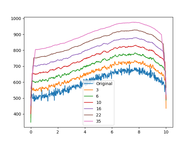 How to perform moving average in Python - Quora