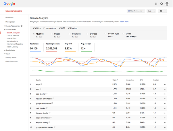 search relevancy /analytics
