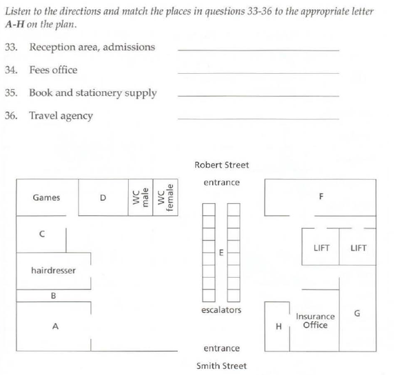 What Kind Of Map Questions Can Be Asked In The IELTS
