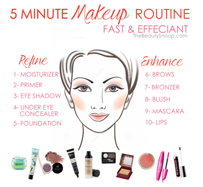 Sequence For Wearing Makeup