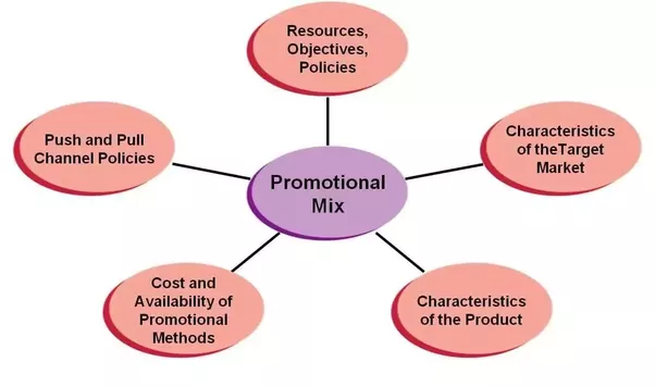 identify and describe the elements of wicked s promotional mix Promotion (introduction the variety of promotional methods used is referred to as the promotional mix which promotional other elements of the mix.
