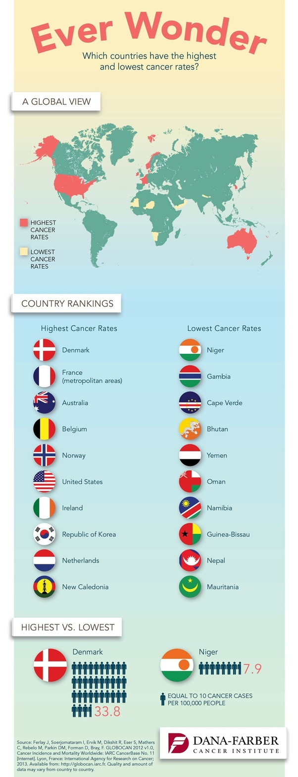 What Countries Have The Lowest Cancer Rate And Why Quora