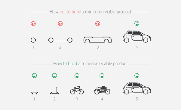 Minimum Viable Product Template   What Are Good Tools And Services For Creating Minimum Viable