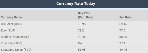 Convert Inr To Pounds