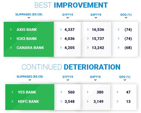 Stock Mkt Update - Jul 2018 & Q1FY19 Results ! - Indian ...