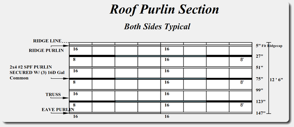 How can spacing of purlins be decided in roof truss? - Quora