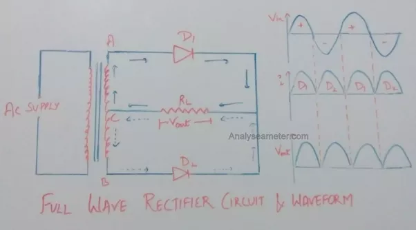 What is the difference between a full wave rectifier and half wave
