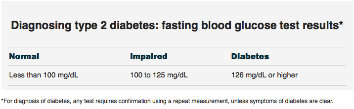 Do read the small print (most people wouldn't be aware of this), also take  into account that the difference between 100 and 101 mg/dL is within the  margin ...