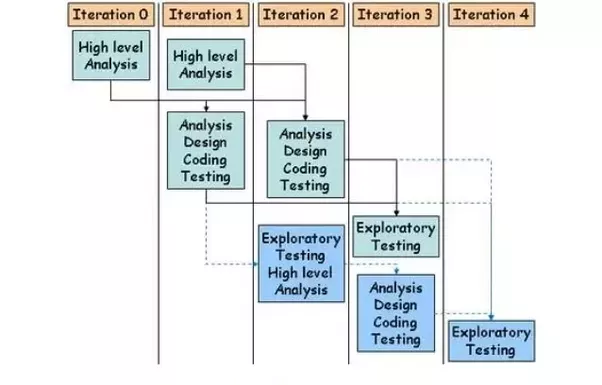 What is iterative waterfall model quora content and slide courtesy iterative waterfall model ccuart Choice Image