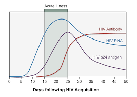 Can I take an HIV p24 test at an 18-day post exposure? How reliable