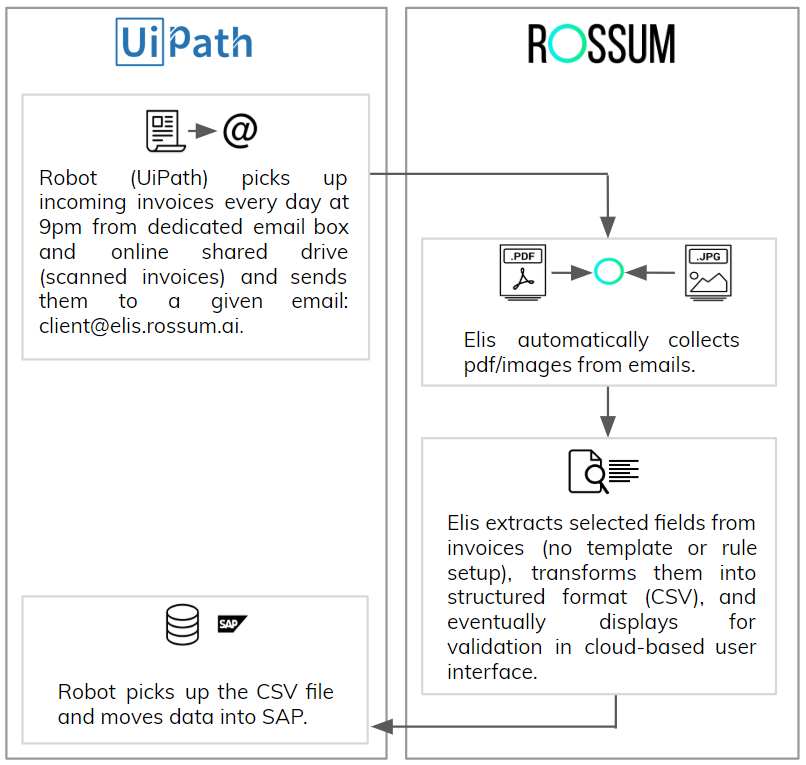 What Is The Rpa Robotic Process Automation Tool Is It Worth It To