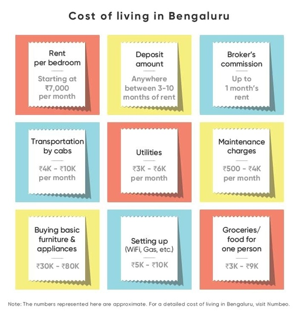 How to search for flat/house on rent in Bangalore - Quora