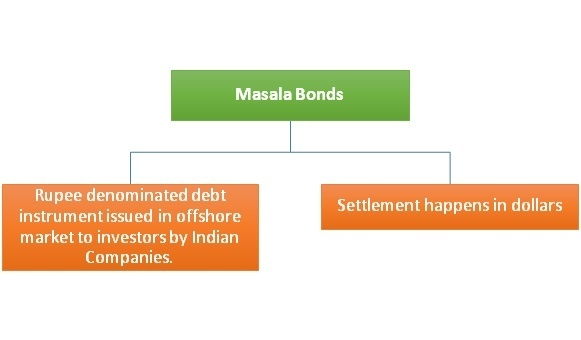 Image result for difference between maharaja bond and masala bond