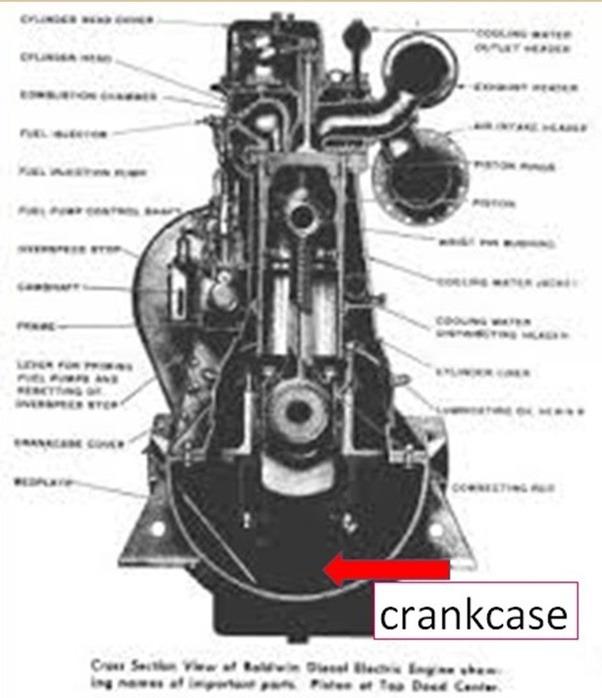 What is a crankcase? - Quora