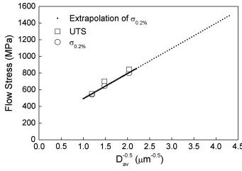 relationship between grain size and hardness