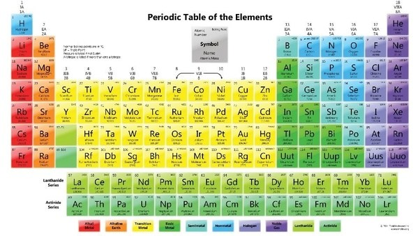 Which Element Has 17 Protons Quora
