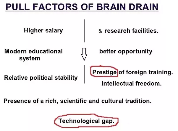 What Are The Reasons For Brain Drain In India Quora
