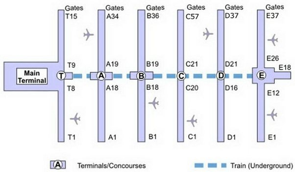 What Are Common Layouts For Airports And Their Comparative