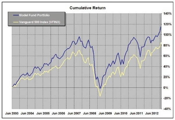 Is Our Personal Investment In Vanguard Index Funds Safe When Stock Market Crashes Financial