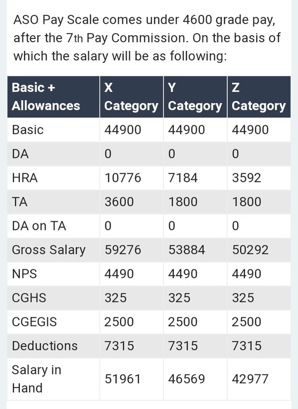 What is the in-hand salary of an assistant section officer (ASO) in the Ministry of External ...