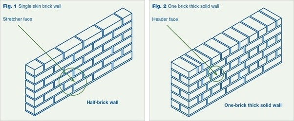 This Is True Also Of Single Layers Bricks So If Your Building A Fence Wall The Method To Use