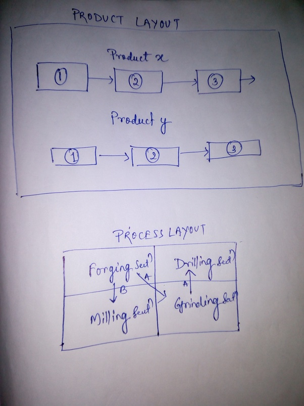What Is The Difference Between Product Layout And Process