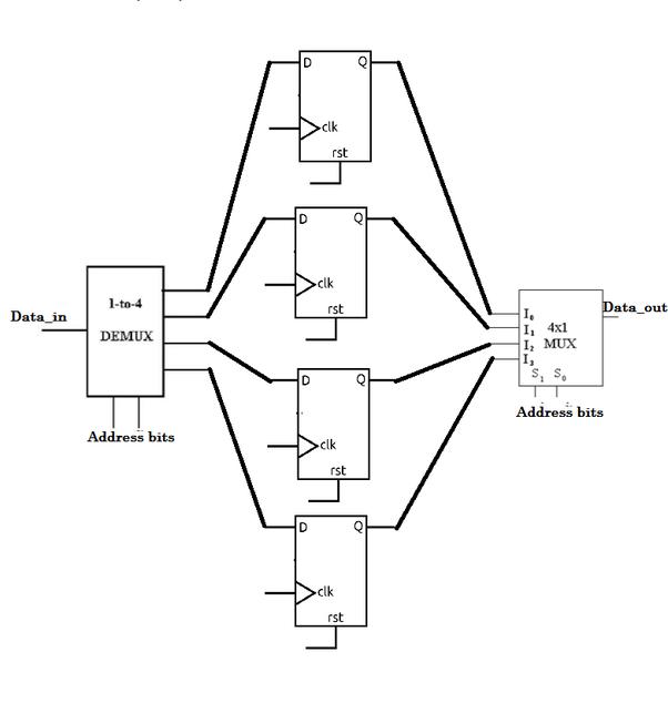 How To Design 4 Bit Memory Using D Flip Flop Quora