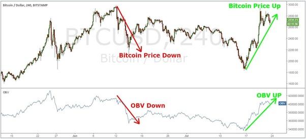 day trading segnala criptovaluta bitcoin trading video