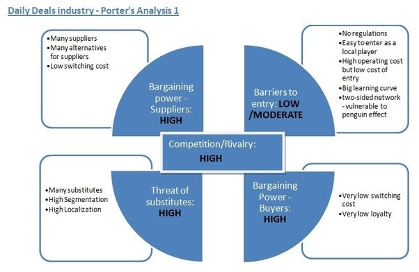 porter s five forces model of the movie industry Application of porter's five forces model paper example 1: fast casual industry the porter's five forces model illustrates how the competitive landscape in an industry.