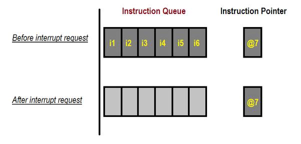 What is instruction queue in 8086? - Quora