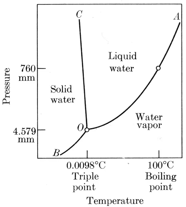 Why Does Water Boil At 115 Degrees Celsius In A Container Quora