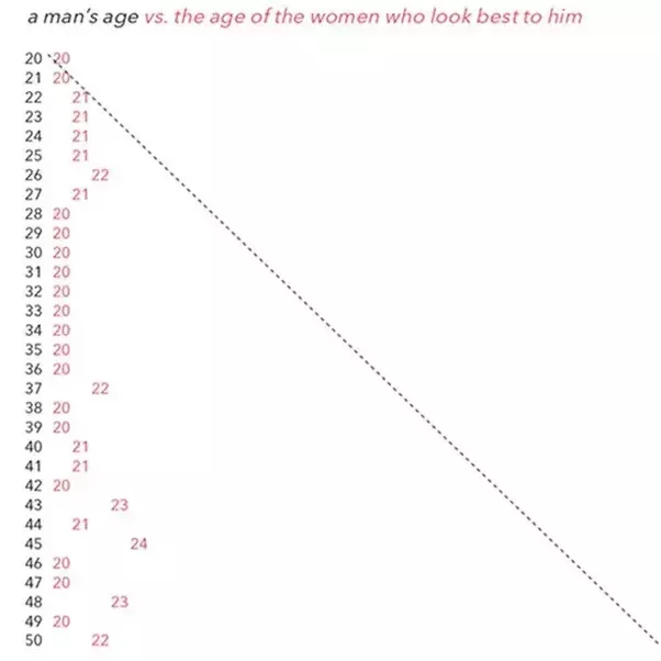 Age appropriate dating chart