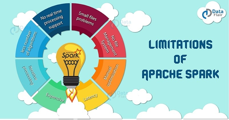 What are the real time interview questions of Apache spark
