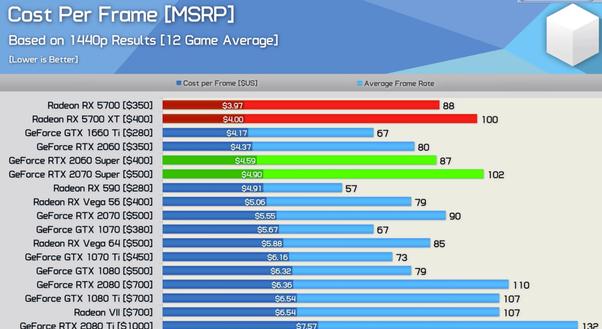 Should I get an AMD Radeon 5700 or 5700 XT? - Quora