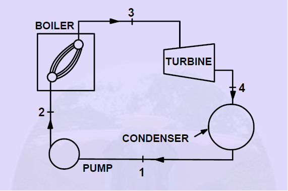What Is The Working Principle Of A Steam Power Plant