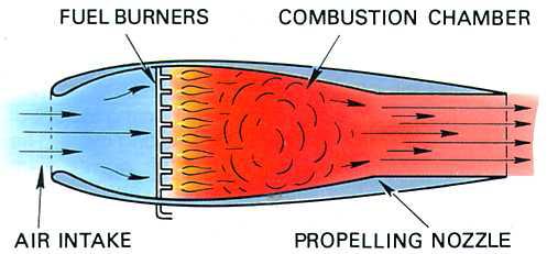 What is jet propulsion? - Quora