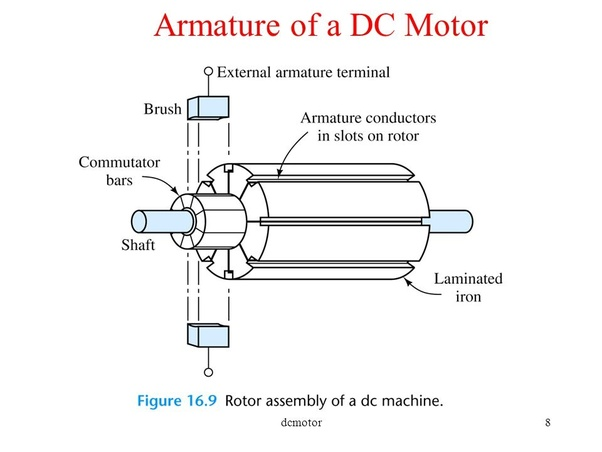 Rotating Part Of The Induction Motor Is Called Rotor Dc Ar