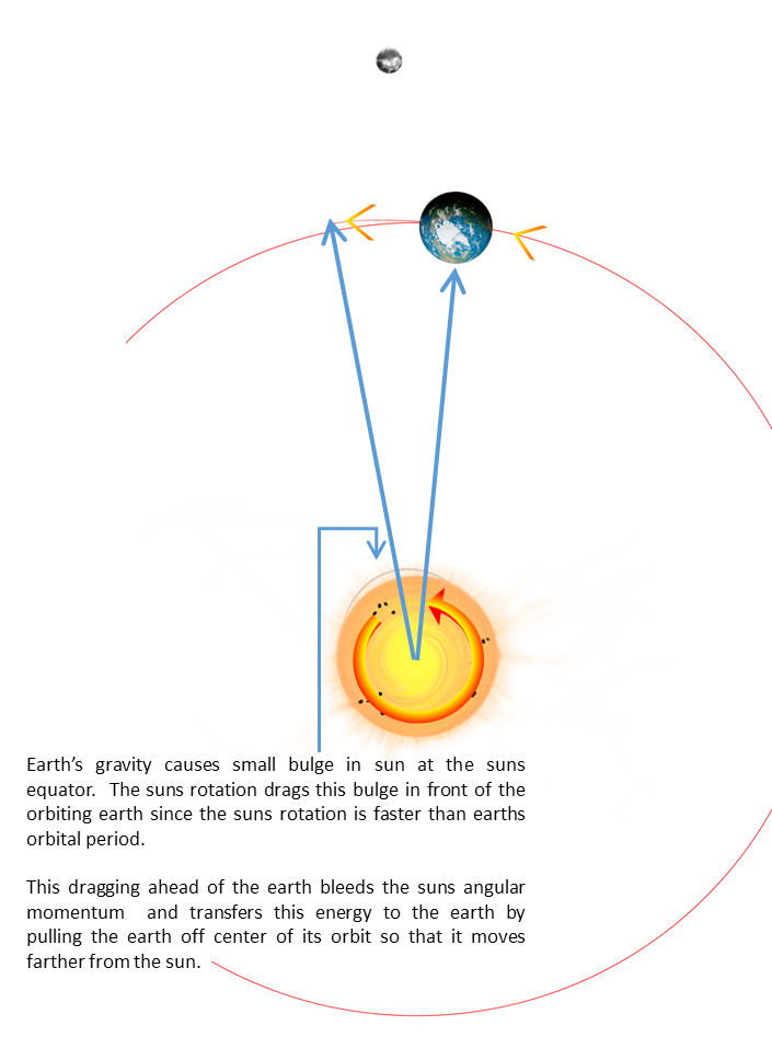 If the Sun's gravity is constantly pulling planets toward it