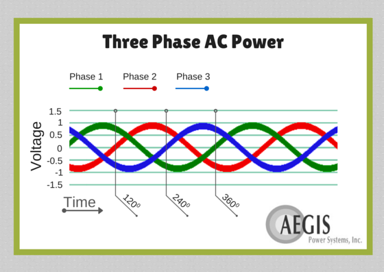 What is the difference between a single-phase AC and a 3